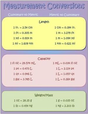 Resultado de imagen para converting measurements | Learn math ...